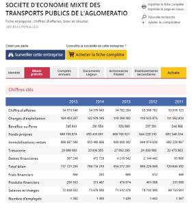 Comparatif avec les chiffres clés de la Société d'Economie Mixte des transports publics de l'agglomération grenobloise disponibles sur le site verif.com, le lundi 26 septembre 2016.